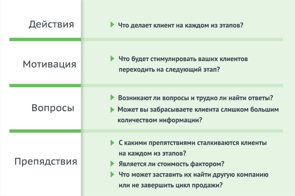 Как построить Customer Journey Map?