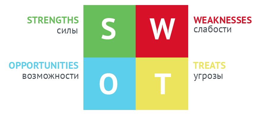 SWOT-анализ и TOWS-анализ - просто, но важно