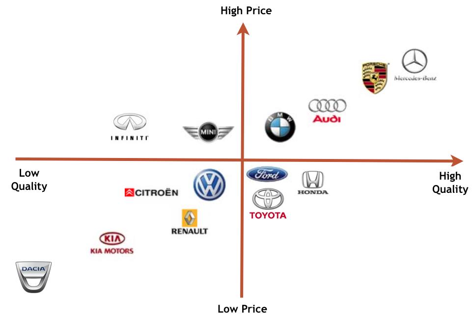 Карта восприятия бренда - этап построения стратегии